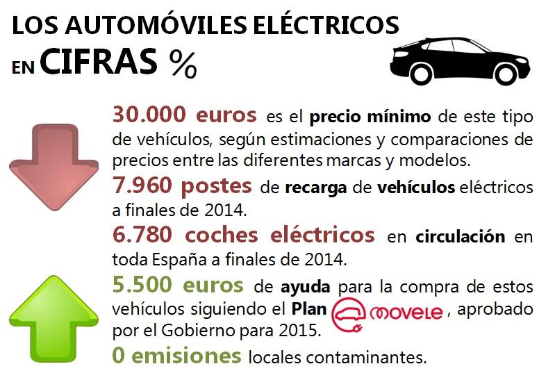 Automóviles eléctricos el futuro de la conducción